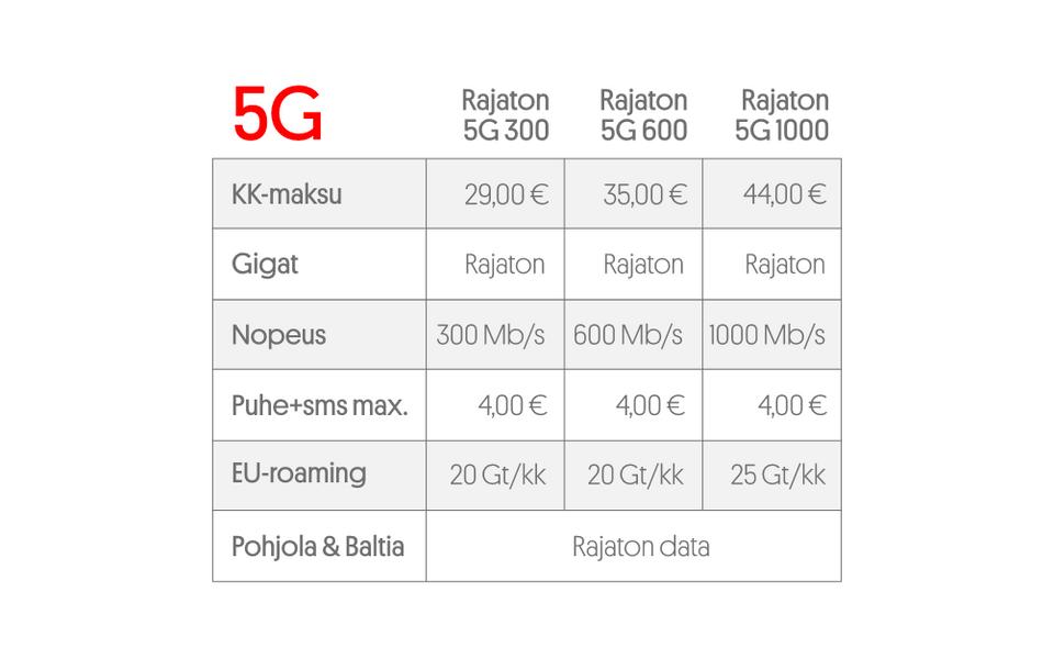 Moi Mobiili aloittaa 5G-liittymien myynnin