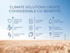 Climate solutions create consderable co-benefits