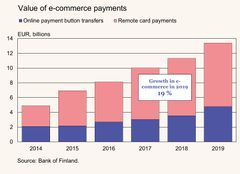 Figure 2: Value of e-commerce payments