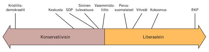 Eri puolueiden äänestäjien vapausasenteet. Lähde: EVAn Arvo- ja asennetutkimus