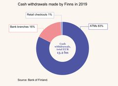 Figure 3: Cash withdrawals made by Finns in 2019