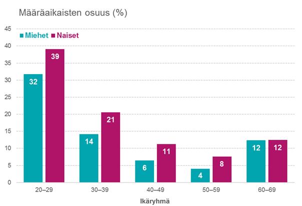 Korkeakoulutettujen määräaikaisten osuus sukupuolen ja iän mukaan. Lähde: Työvoimatutkimuksen vuoden 2016 aineisto.