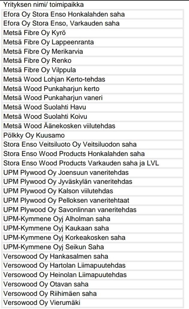 Lista toimipaikoista, joihin työsulku kohdistuu.