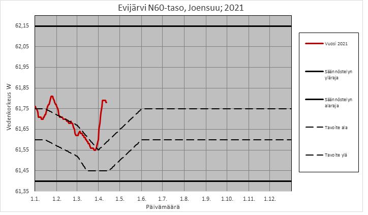 Evijärven nykyisen luvan mukainen säännöstelykaavio, jossa tavoitevyöhyke on mustien katkoviivojen välissä. Punaisella on esitetty tämän vuoden vedenpinnan korkeuden käyrä.