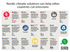 Nordic climate solutions can help other countries cut emissions