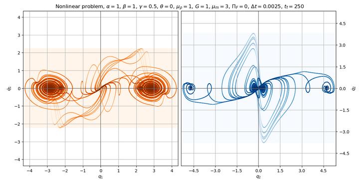 Kuvassa on visualisointeja klassisesta Zieglerin kaksoisheilurin dynaamisesta käyttäytymisestä.