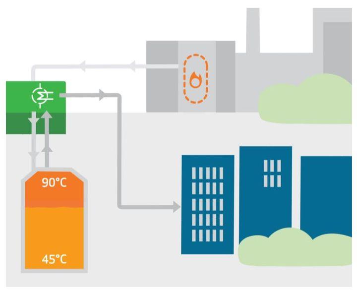 Lämpöenergiavarastoa voidaan tulevaisuudessa hyödyntää tuotantomuodosta riippumatta, mikä tekee siitä erinomaisen esimerkin eri energiasektoreiden yhdistämisestä. Kuva: EPV Energia