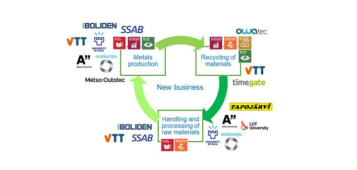 Metallien jalostusprosesseja kehittäneeseen tutkimushankkeeseen osallistui useita yrityksiä ja tutkimuslaitoksia.