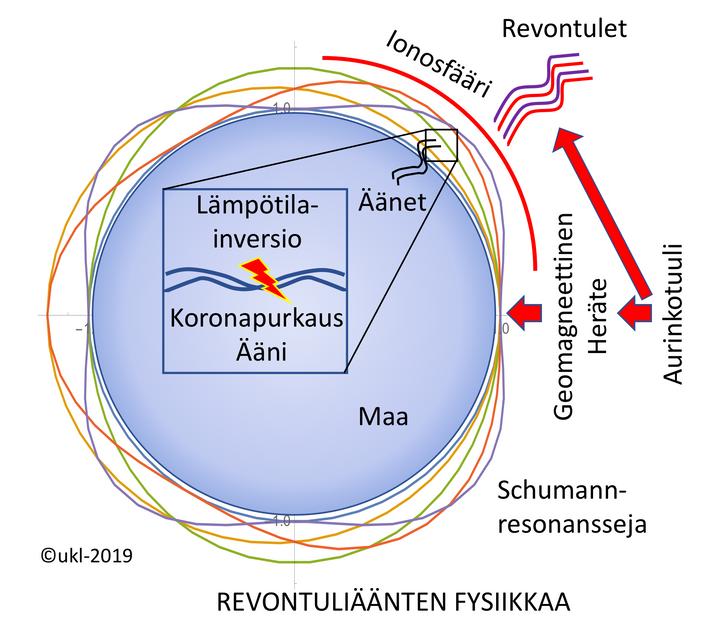 Revontuliäänten fysiikkaa. Kuva: Unto K. Laine
