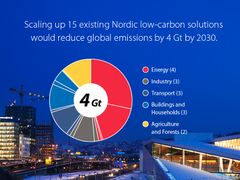 Scaling up just 15 Nordic solutions could save 4Gt of emissions each year.