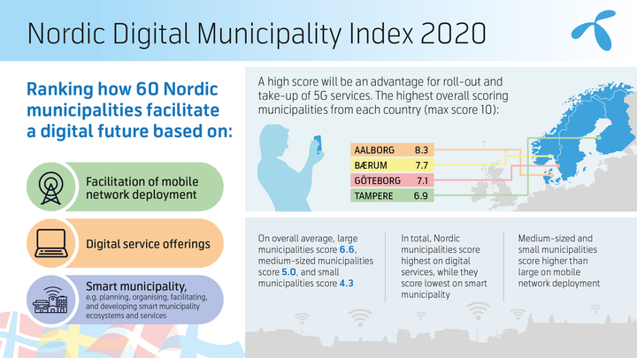 DNA examined Nordic municipalities' capacity to launch and deploy new digital services in the era of 5G connections.
