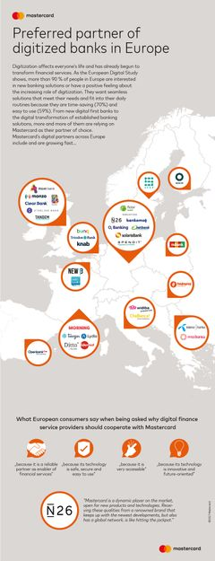 Mastercard: Preferred partner of digitized banks in Europe