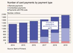 Figure 1: Number of card payments by payment type