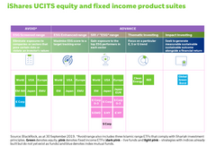 iShares UCITS equity and fixed income product suites